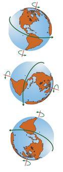 fig-71-rotation